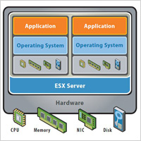Virtualization with VMware ESXi Server